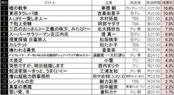 木村拓哉 A LIFE 草彅毅 嘘の戦争 視聴率 撮影現場 怒る 対決.jpg