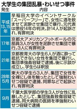 東京大学 集団わいせつ事件 処分 有罪確定 3人 退学処分 不起訴処分 2人 停学1年.png