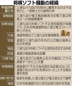 三浦九段 最新情報 渡辺竜王 2ch 冤罪 日本将棋連盟 小暮克洋.png